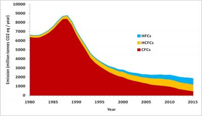 چرا کلروفلوئورکربن ها (CFC) و هیدروفلوئوروکربن (HFC) مضر هستند؟