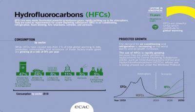 گازهای سردکننده:هیدروفلوئوروکربن (HFC)
